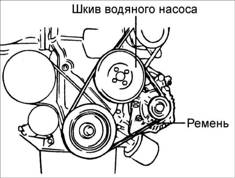 Замена ремня генератора хендай матрикс